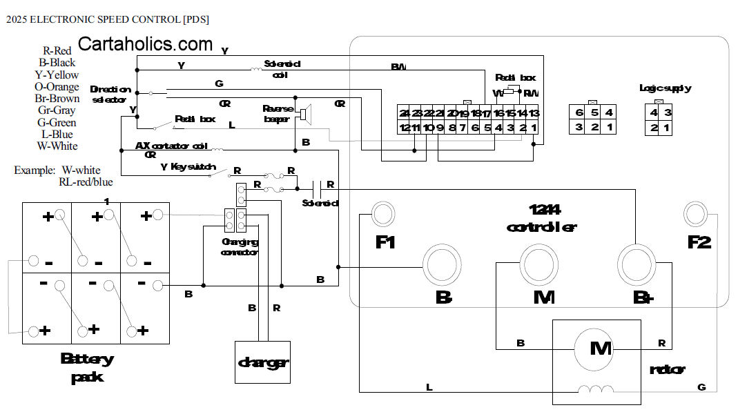 Fairplay    Golf       Cart    Wiring    Diagram    2005    PDS      Cartaholics